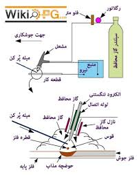 شناخت الکترودهای جوشکاری